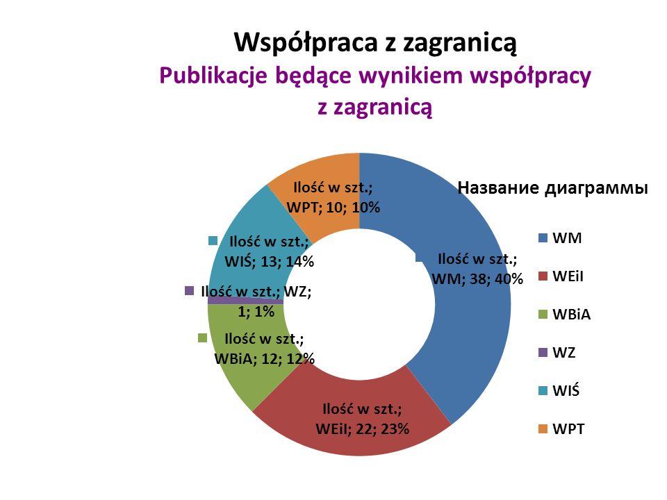 Współpraca z zagranicą Publikacje będące wynikiem współpracy z zagranicą