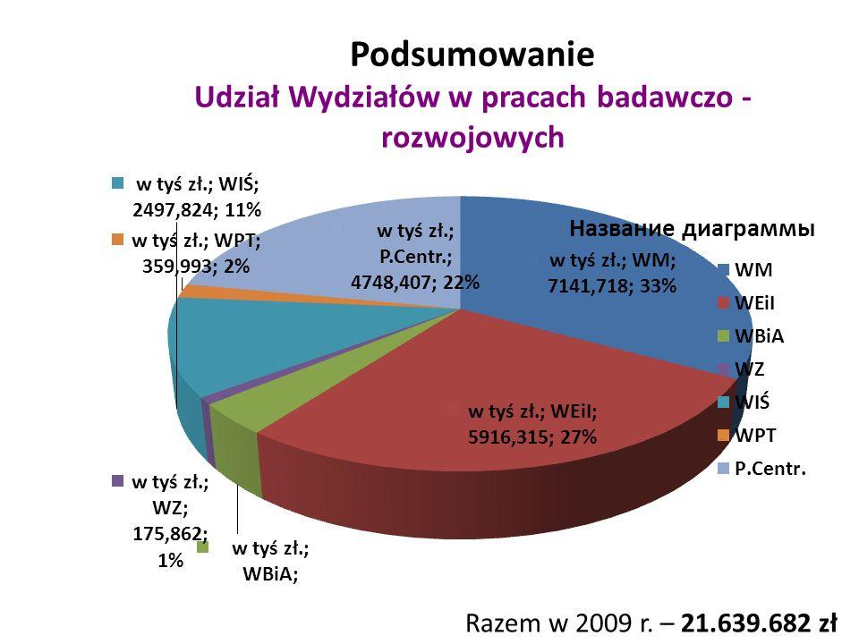 Podsumowanie Udział Wydziałów w pracach badawczo - rozwojowych Razem w 2009 r. – 21.639.682 zł