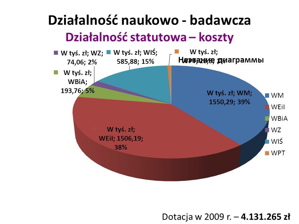 Działalność naukowo - badawcza Działalność statutowa – koszty Dotacja w 2009 r. – 4.131.265 zł