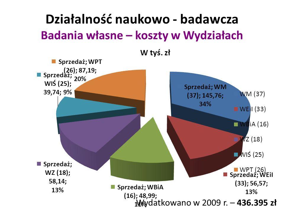 Działalność naukowo - badawcza Badania własne – koszty w Wydziałach Wydatkowano w 2009 r.