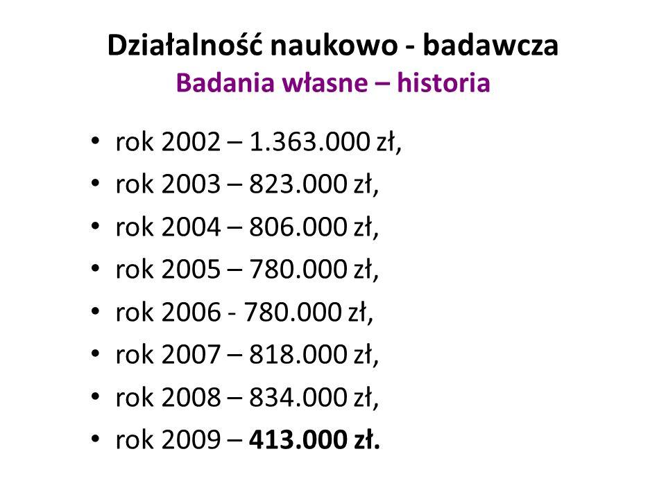 Działalność naukowo - badawcza Badania własne – historia rok 2002 – 1.363.000 zł, rok 2003 – 823.000 zł, rok 2004 – 806.000 zł, rok 2005 – 780.000 zł, rok 2006 - 780.000 zł, rok 2007 – 818.000 zł, rok 2008 – 834.000 zł, rok 2009 – 413.000 zł.