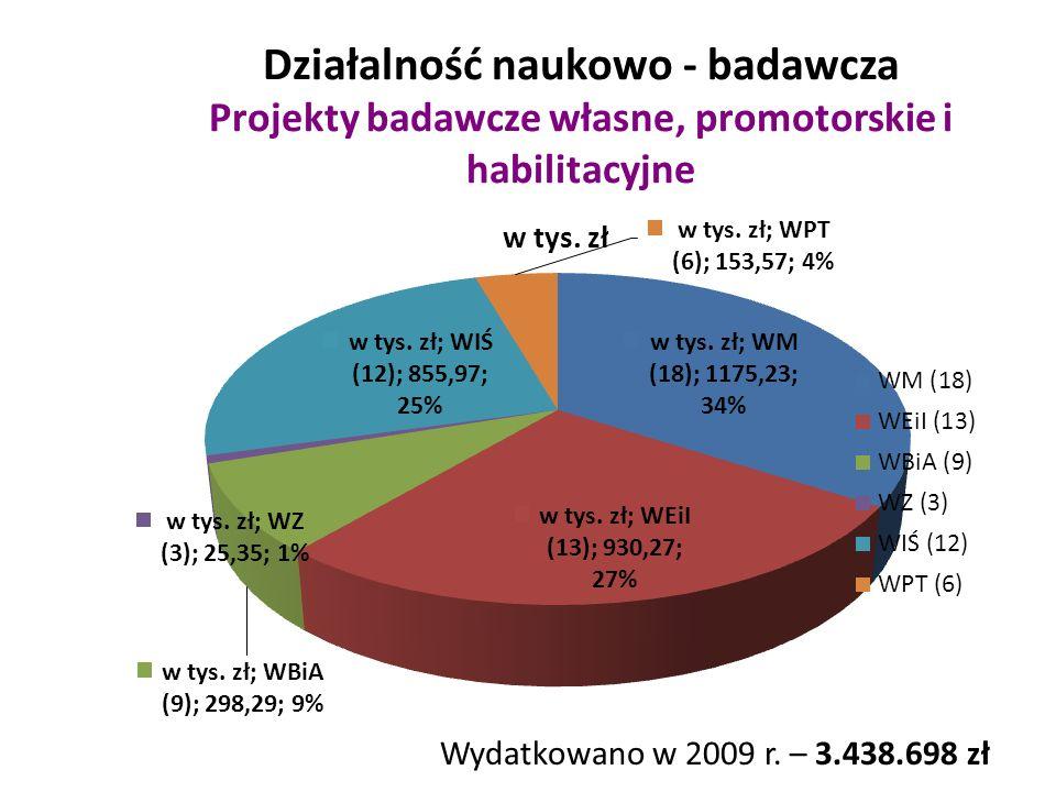 Działalność naukowo - badawcza Projekty badawcze własne, promotorskie i habilitacyjne Wydatkowano w 2009 r.