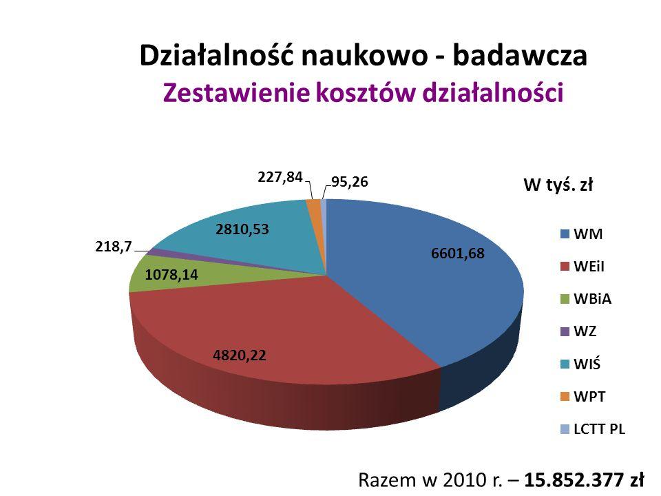 Działalność naukowo - badawcza Zestawienie kosztów działalności Razem w 2010 r. – 15.852.377 zł