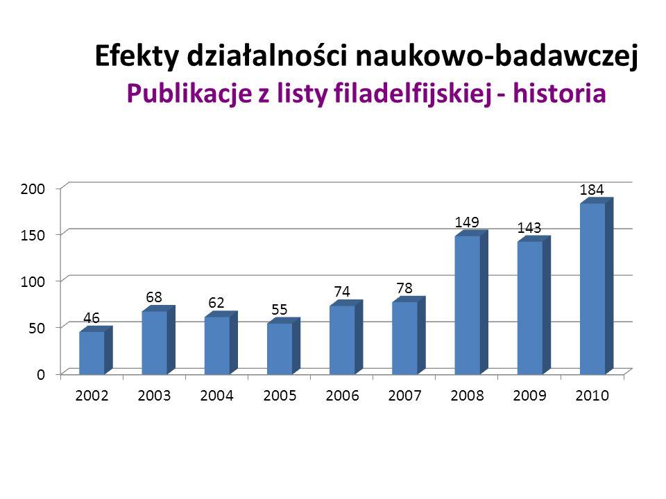 Efekty działalności naukowo-badawczej Publikacje z listy filadelfijskiej - historia