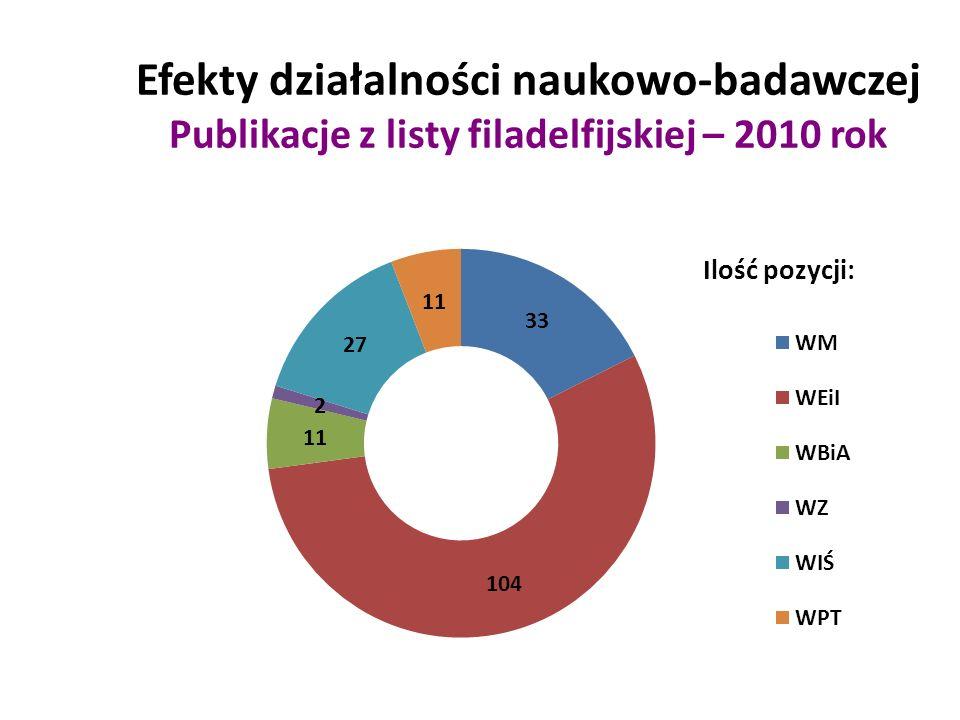 Efekty działalności naukowo-badawczej Publikacje z listy filadelfijskiej – 2010 rok