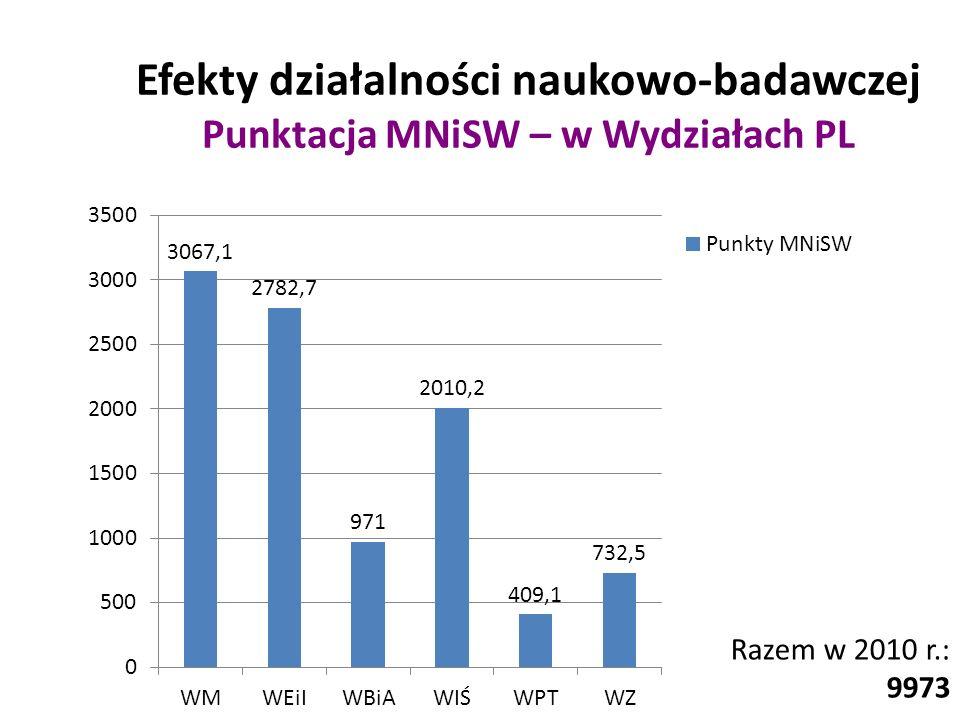 Efekty działalności naukowo-badawczej Punktacja MNiSW – w Wydziałach PL Razem w 2010 r.: 9973