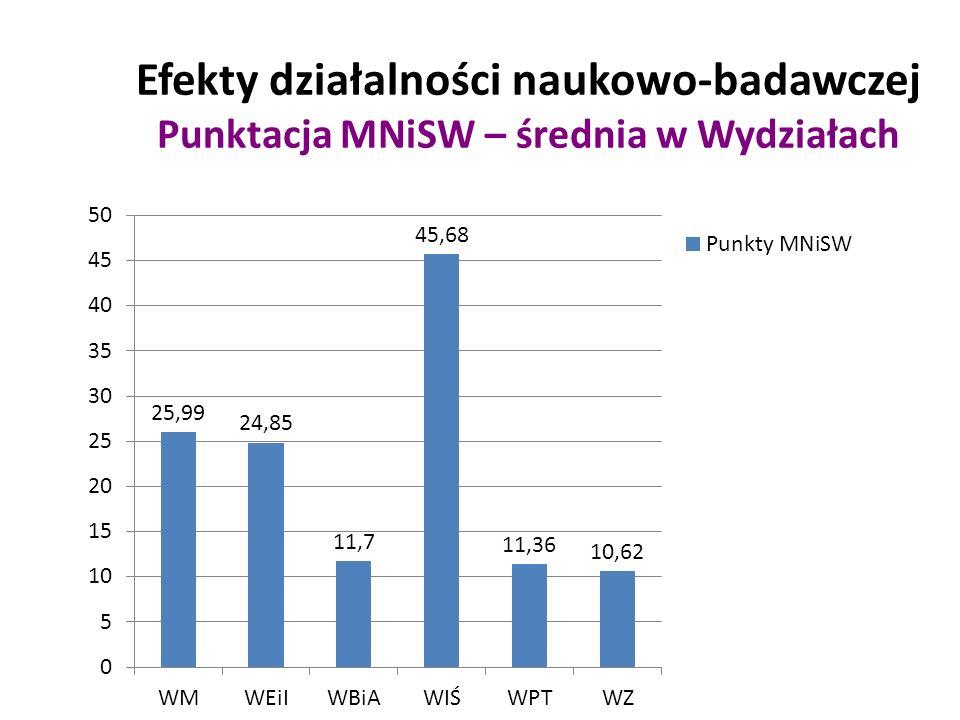 Efekty działalności naukowo-badawczej Punktacja MNiSW – średnia w Wydziałach