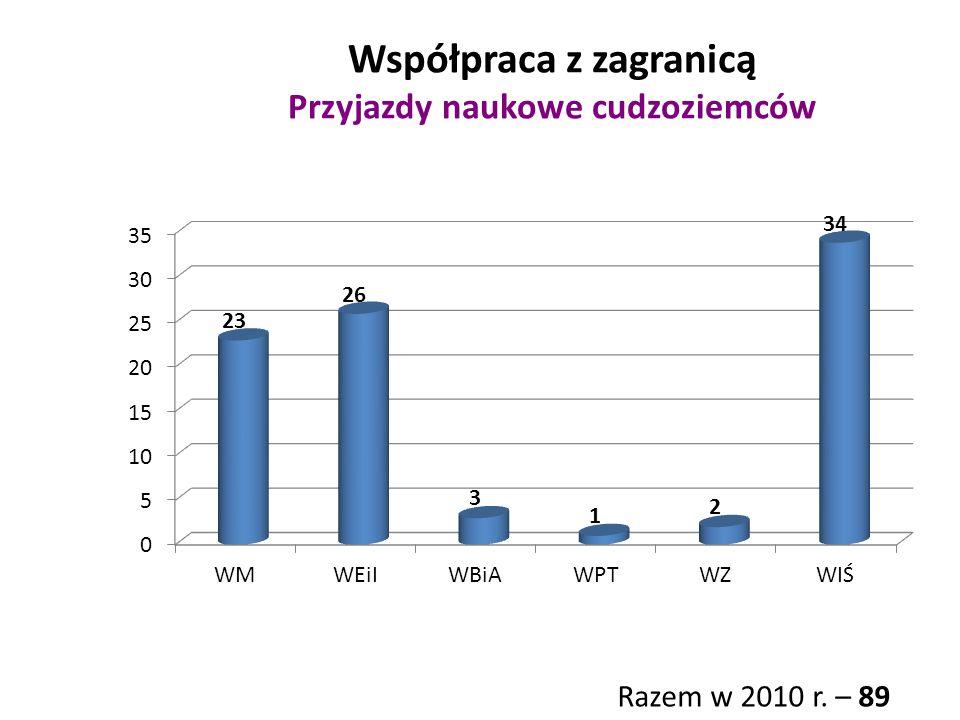 Współpraca z zagranicą Przyjazdy naukowe cudzoziemców Razem w 2010 r. – 89