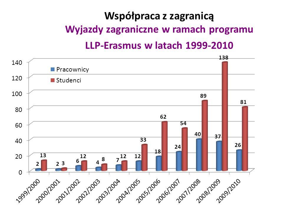 Współpraca z zagranicą Wyjazdy zagraniczne w ramach programu LLP-Erasmus w latach 1999-2010