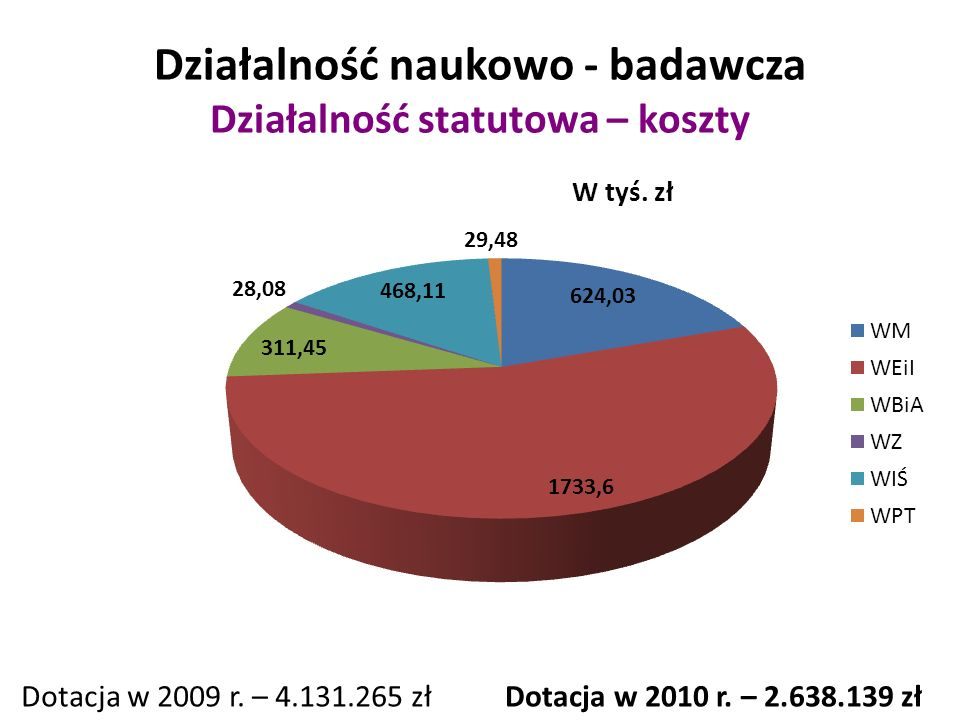 Efekty działalności naukowo-badawczej Punktacja MNiSW – średnia wg stanowiska