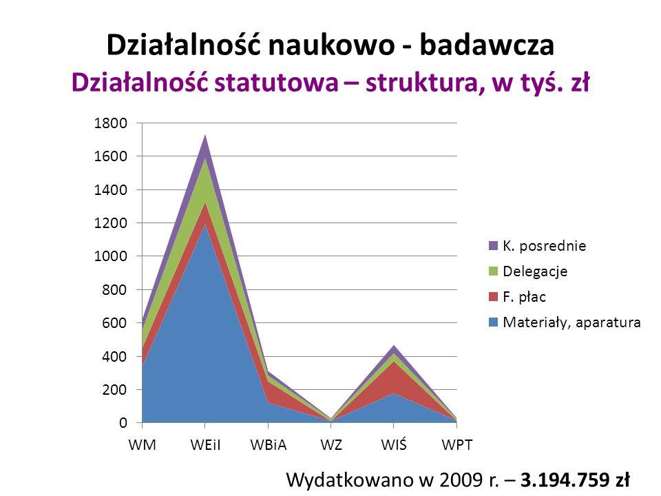 Działalność naukowo - badawcza Działalność statutowa – struktura, w tyś.