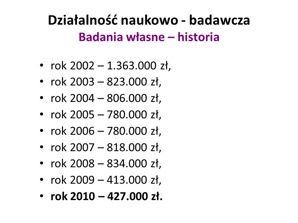 Działalność naukowo - badawcza Badania własne – historia rok 2002 – 1.363.000 zł, rok 2003 – 823.000 zł, rok 2004 – 806.000 zł, rok 2005 – 780.000 zł, rok 2006 – 780.000 zł, rok 2007 – 818.000 zł, rok 2008 – 834.000 zł, rok 2009 – 413.000 zł, rok 2010 – 427.000 zł.