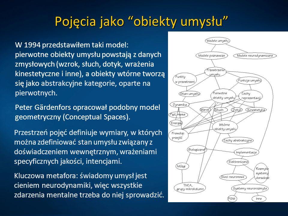Pojęcia jako obiekty umysłu W 1994 przedstawiłem taki model: pierwotne obiekty umysłu powstają z danych zmysłowych (wzrok, słuch, dotyk, wrażenia kine