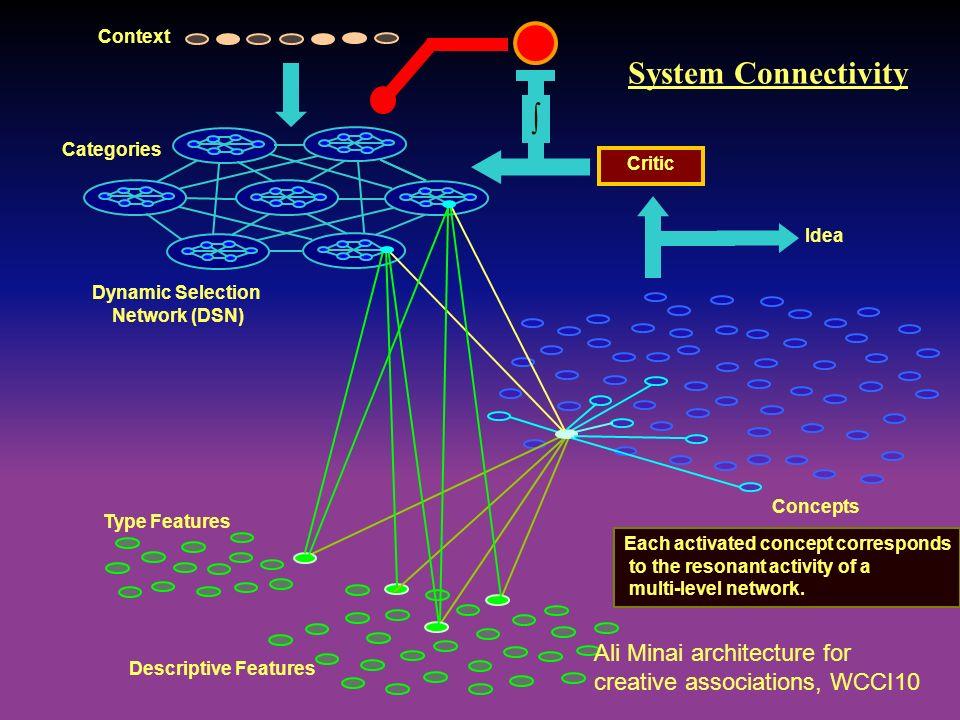 Type Features Dynamic Selection Network (DSN) Critic Idea Descriptive Features Concepts System Connectivity Context Categories Each activated concept