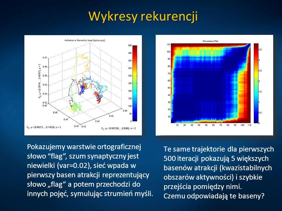 Wykresy rekurencji Te same trajektorie dla pierwszych 500 iteracji pokazują 5 większych basenów atrakcji (kwazistabilnych obszarów aktywności) i szybk