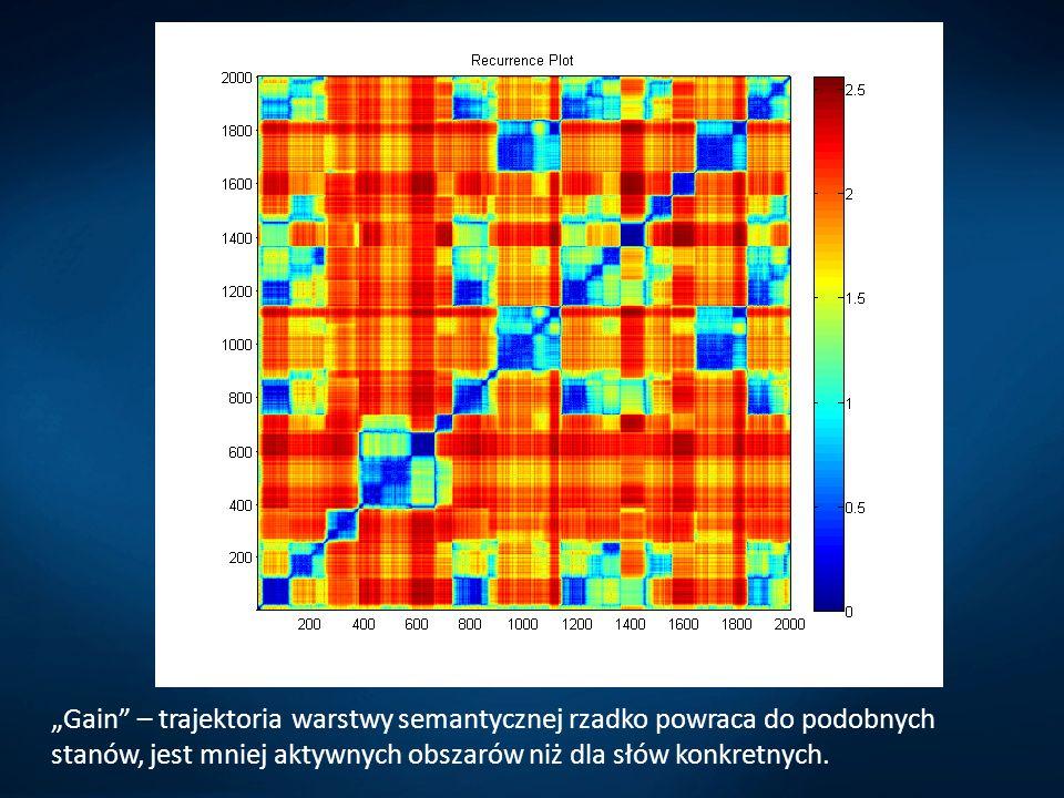 Gain – trajektoria warstwy semantycznej rzadko powraca do podobnych stanów, jest mniej aktywnych obszarów niż dla słów konkretnych.