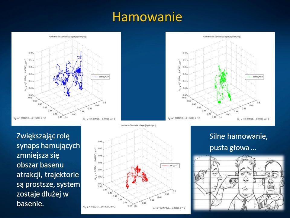 Hamowanie Zwiększając rolę synaps hamujących zmniejsza się obszar basenu atrakcji, trajektorie są prostsze, system zostaje dłużej w basenie. Silne ham