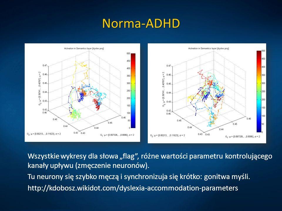 Norma-ADHD Wszystkie wykresy dla słowa flag, różne wartości parametru kontrolującego kanały upływu (zmęczenie neuronów). Tu neurony się szybko męczą i