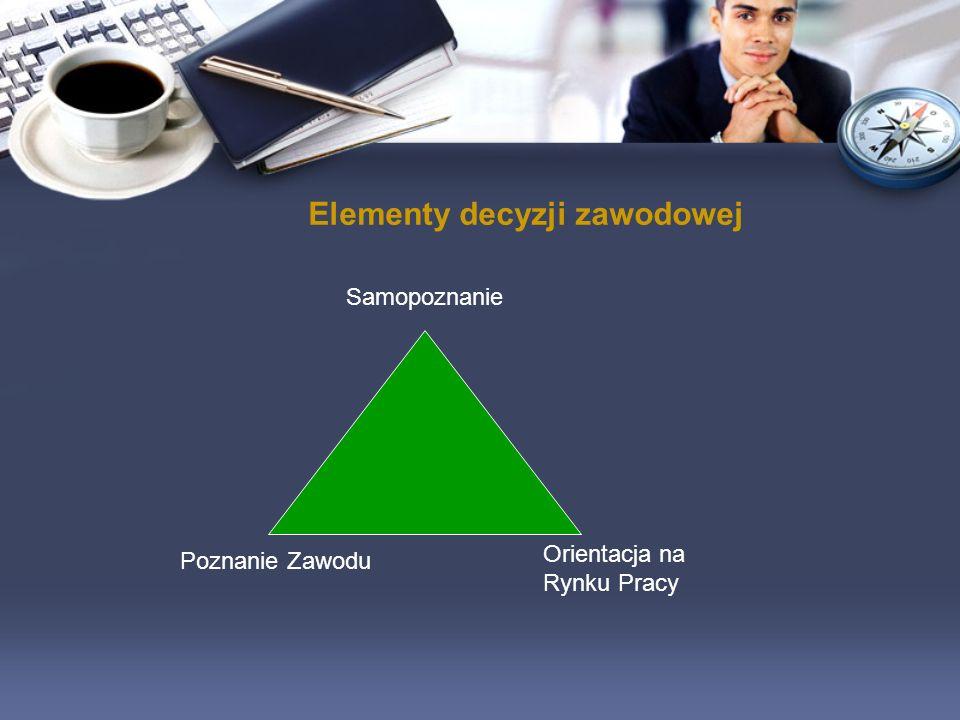 Elementy decyzji zawodowej Orientacja na Rynku Pracy Poznanie Zawodu Samopoznanie