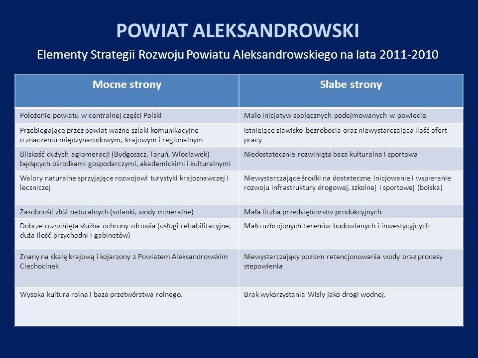 POWIAT ALEKSANDROWSKI Elementy Strategii Rozwoju Powiatu Aleksandrowskiego na lata 2011-2010 Mocne stronySłabe strony Położenie powiatu w centralnej c