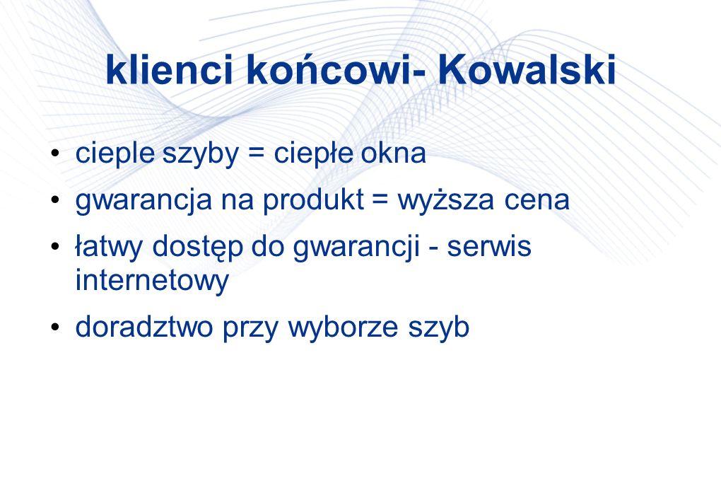 klienci końcowi- Kowalski cieple szyby = ciepłe okna gwarancja na produkt = wyższa cena łatwy dostęp do gwarancji - serwis internetowy doradztwo przy wyborze szyb