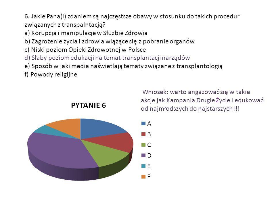 6. Jakie Pana(i) zdaniem są najczęstsze obawy w stosunku do takich procedur związanych z transpalntacją? a) Korupcja i manipulacje w Służbie Zdrowia b