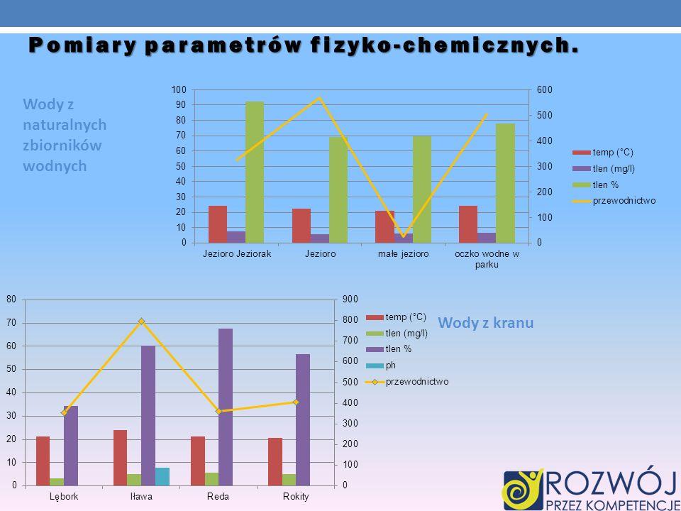 Pomiary parametrów fizyko-chemicznych. Wody z naturalnych zbiorników wodnych Wody z kranu
