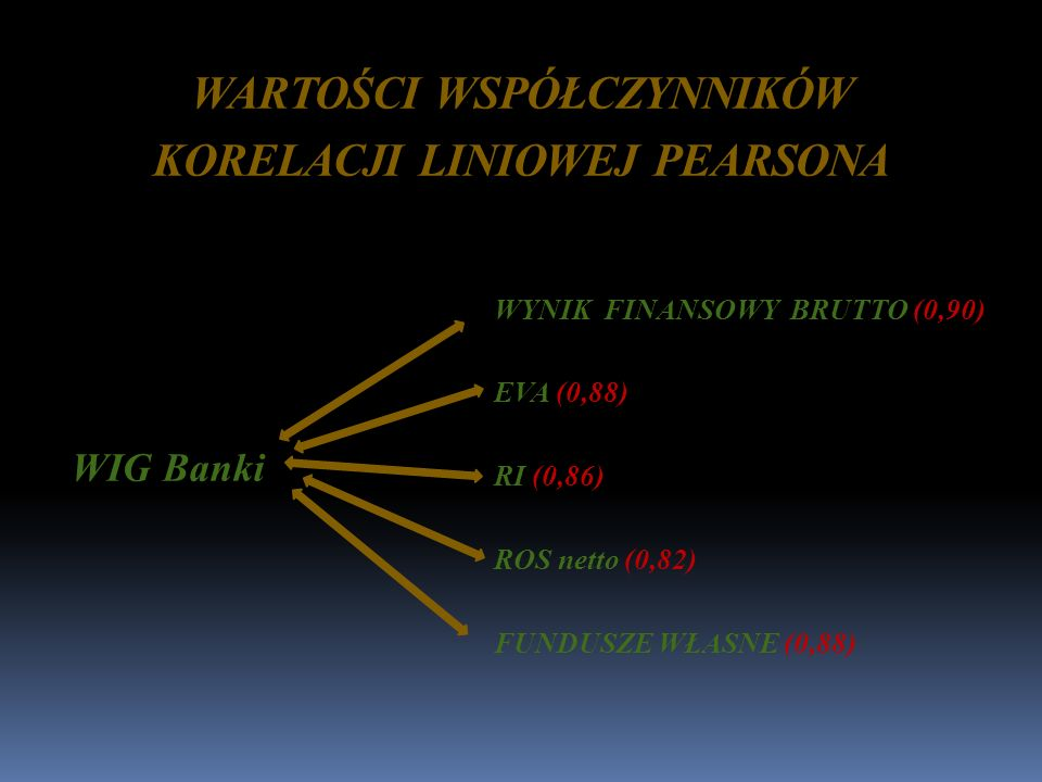 WARTOŚCI WSPÓŁCZYNNIKÓW KORELACJI LINIOWEJ PEARSONA WIG Banki WYNIK FINANSOWY BRUTTO (0,90) EVA (0,88) RI (0,86) ROS netto (0,82) FUNDUSZE WŁASNE (0,8