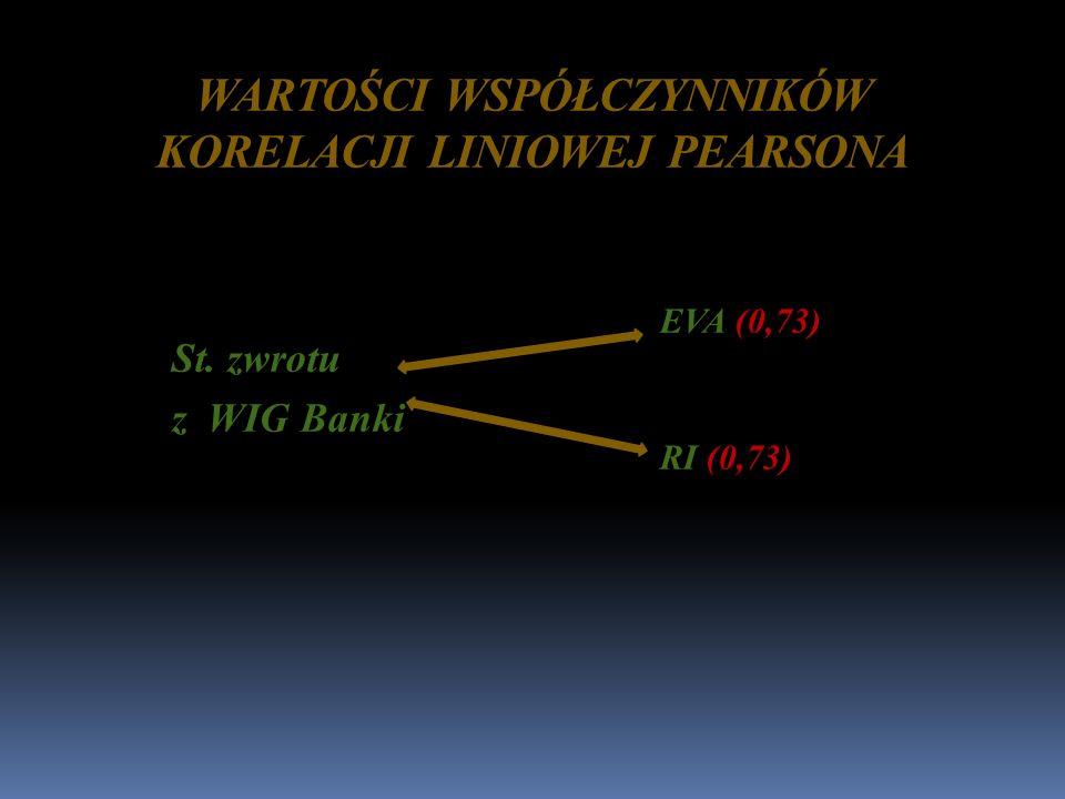 WARTOŚCI WSPÓŁCZYNNIKÓW KORELACJI LINIOWEJ PEARSONA St. zwrotu z WIG Banki EVA (0,73) RI (0,73)