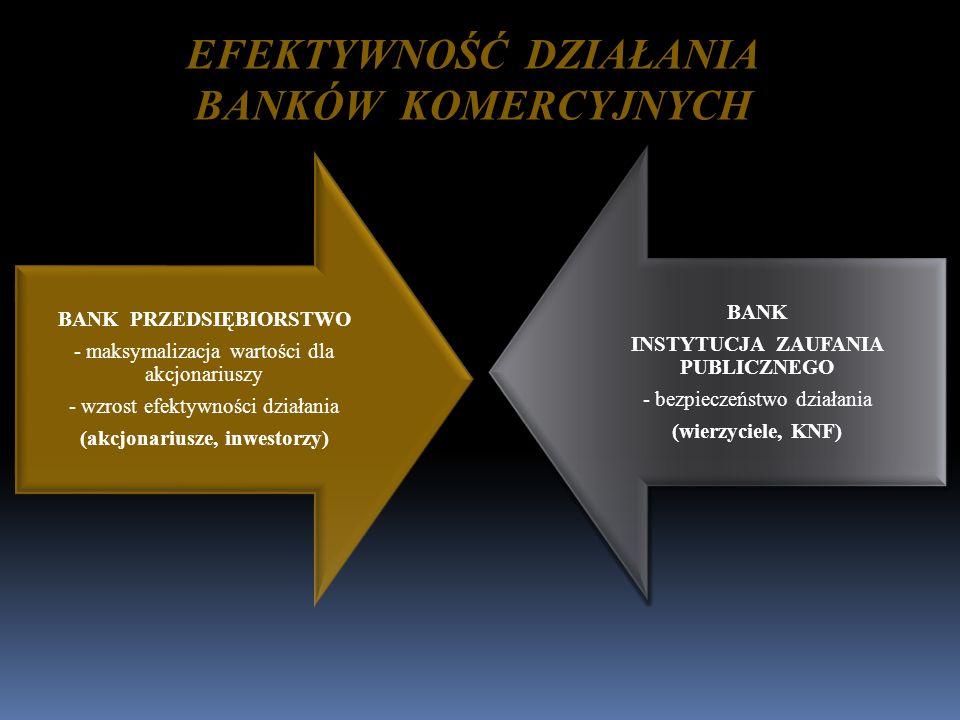 BANK PRZEDSIĘBIORSTWO - maksymalizacja wartości dla akcjonariuszy - wzrost efektywności działania (akcjonariusze, inwestorzy) BANK INSTYTUCJA ZAUFANIA