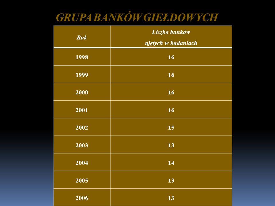 OCENA EFEKTYWNOŚCI DZIAŁANIA GRUPY BANKÓW GIEŁDOWYCH W LATACH 1998-2006 1998-2003: POGARSZAJĄCA SIĘ EFEKTYWNOŚĆ DZIAŁANIA 2004-2006: STOPNIOWA POPRAWA EFEKTYWNOŚCI DZIAŁANIA