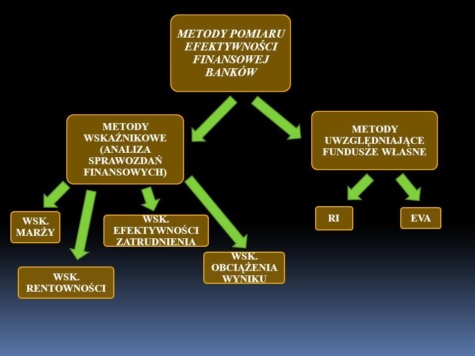 METODY POMIARU EFEKTYWNOŚCI FINANSOWEJ BANKÓW METODY WSKAŹNIKOWE (ANALIZA SPRAWOZDAŃ FINANSOWYCH) METODY UWZGLĘDNIAJĄCE FUNDUSZE WŁASNE RI EVA WSK. RE