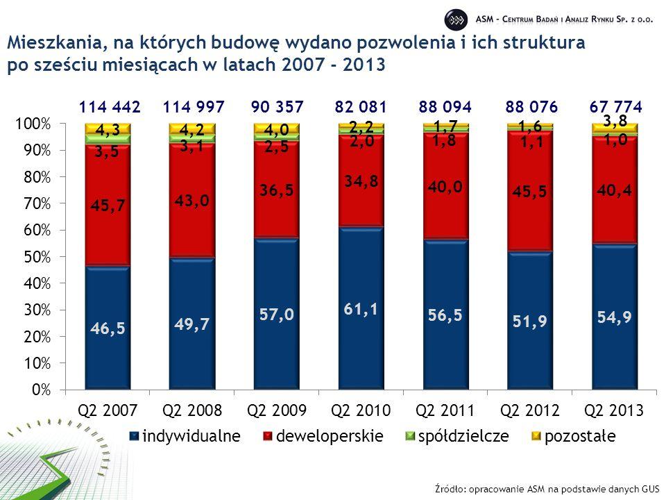 Mieszkania, na których budowę wydano pozwolenia i ich struktura po sześciu miesiącach w latach 2007 - 2013 90 35782 08188 09488 07667 774114 997 Źródł