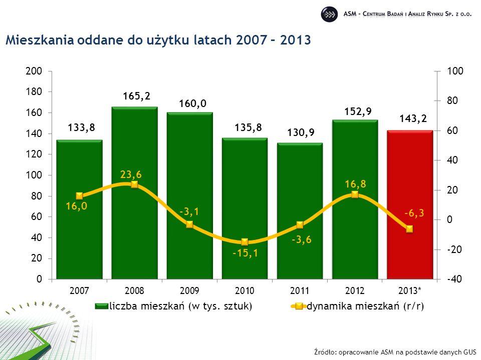 Mieszkania oddane do użytku latach 2007 – 2013 Źródło: opracowanie ASM na podstawie danych GUS