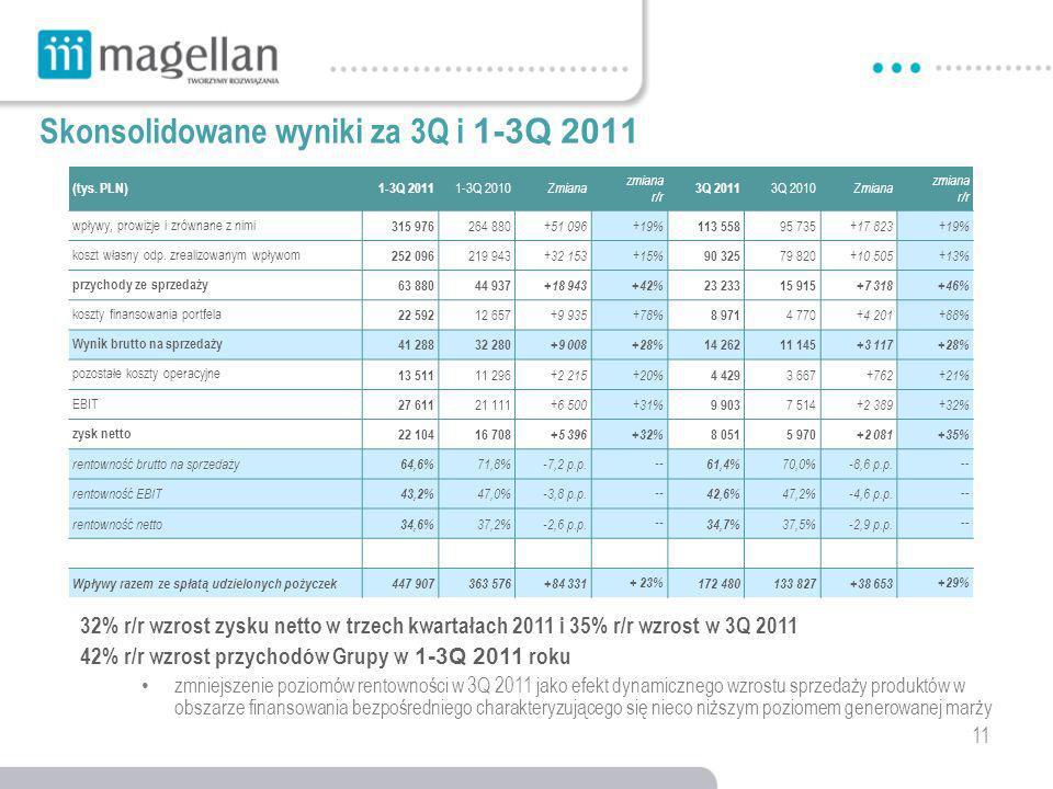 11 Skonsolidowane wyniki za 3Q i 1-3Q 2011 32% r/r wzrost zysku netto w trzech kwartałach 2011 i 35% r/r wzrost w 3Q 2011 42% r/r wzrost przychodów Grupy w 1-3Q 2011 roku zmniejszenie poziomów rentowności w 3Q 2011 jako efekt dynamicznego wzrostu sprzedaży produktów w obszarze finansowania bezpośredniego charakteryzującego się nieco niższym poziomem generowanej marży (tys.