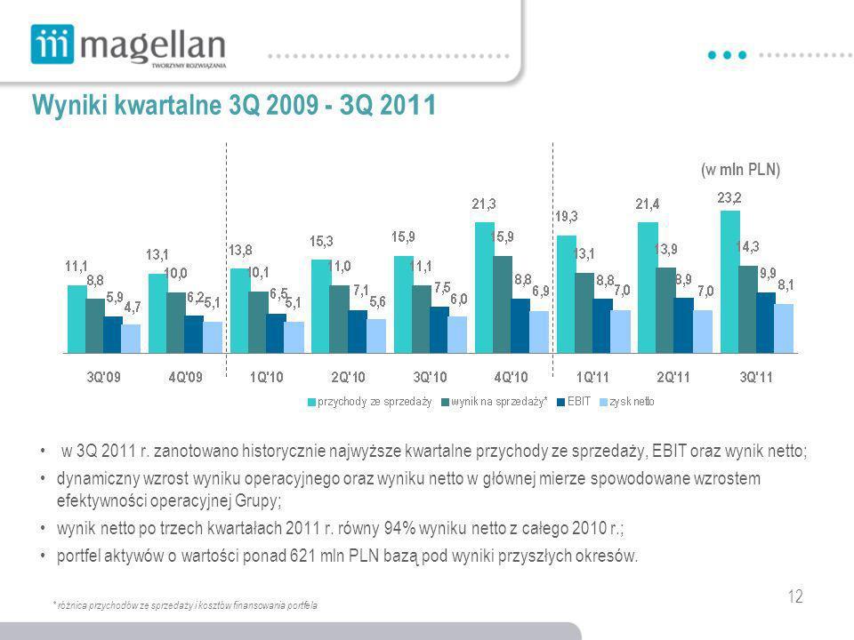 12 Wyniki kwartalne 3Q 2009 - 3 Q 20 11 w 3Q 2011 r.