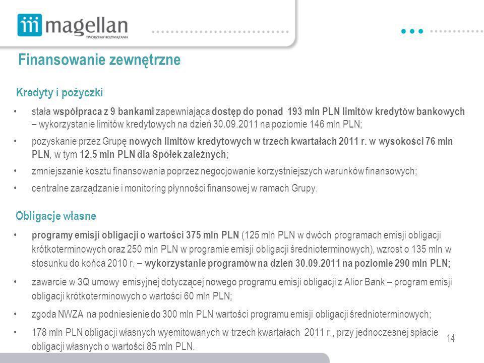 14 Finansowanie zewnętrzne stała współpraca z 9 bankami zapewniająca dostęp do ponad 193 mln PLN limitów kredytów bankowych – wykorzystanie limitów kredytowych na dzień 30.09.2011 na poziomie 146 mln PLN; pozyskanie przez Grupę nowych limitów kredytowych w trzech kwartałach 2011 r.