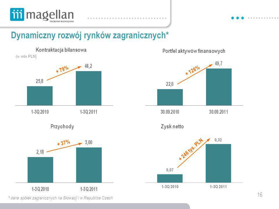 (w mln PLN) + 79% + 126% + 37% 16 * dane spółek zagranicznych na Słowacji i w Republice Czech Dynamiczny rozwój rynków zagranicznych* Kontraktacja bilansowa Portfel aktywów finansowych Przychody Zysk netto + 246 tys.