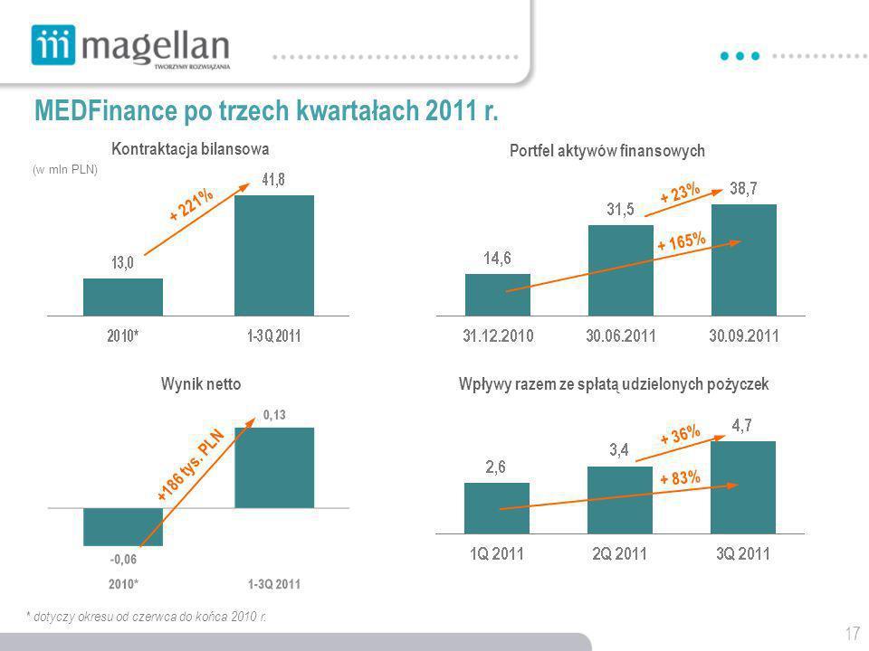 MEDFinance po trzech kwartałach 2011 r.