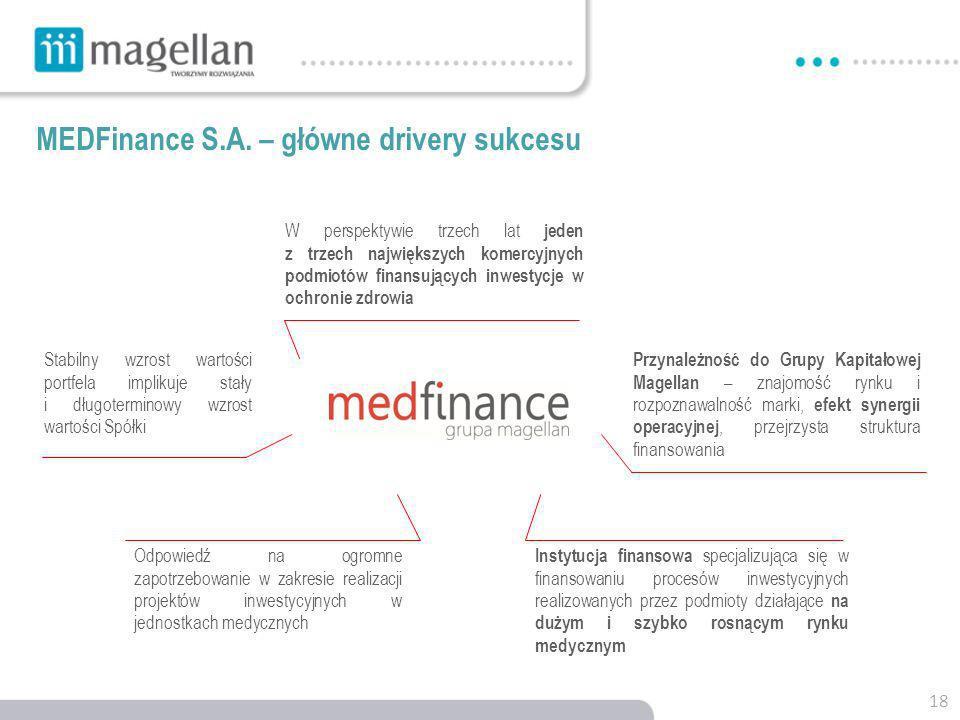 Instytucja finansowa specjalizująca się w finansowaniu procesów inwestycyjnych realizowanych przez podmioty działające na dużym i szybko rosnącym rynku medycznym Stabilny wzrost wartości portfela implikuje stały i długoterminowy wzrost wartości Spółki W perspektywie trzech lat jeden z trzech największych komercyjnych podmiotów finansujących inwestycje w ochronie zdrowia Odpowiedź na ogromne zapotrzebowanie w zakresie realizacji projektów inwestycyjnych w jednostkach medycznych Przynależność do Grupy Kapitałowej Magellan – znajomość rynku i rozpoznawalność marki, efekt synergii operacyjnej, przejrzysta struktura finansowania 18 MEDFinance S.A.