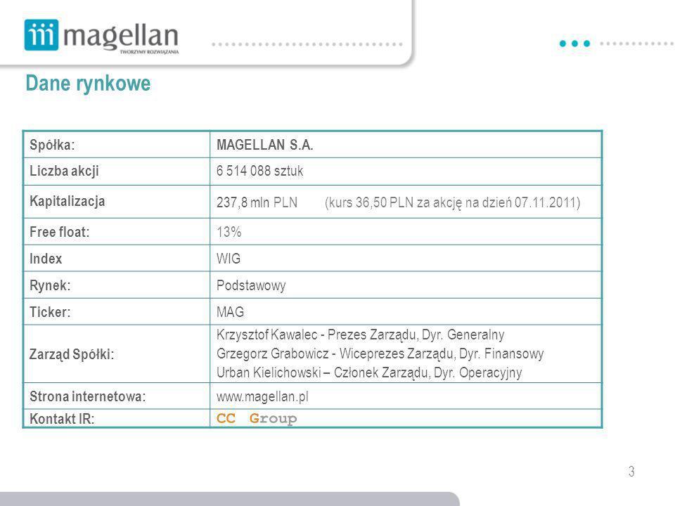 3 Dane rynkowe Spółka:MAGELLAN S.A.