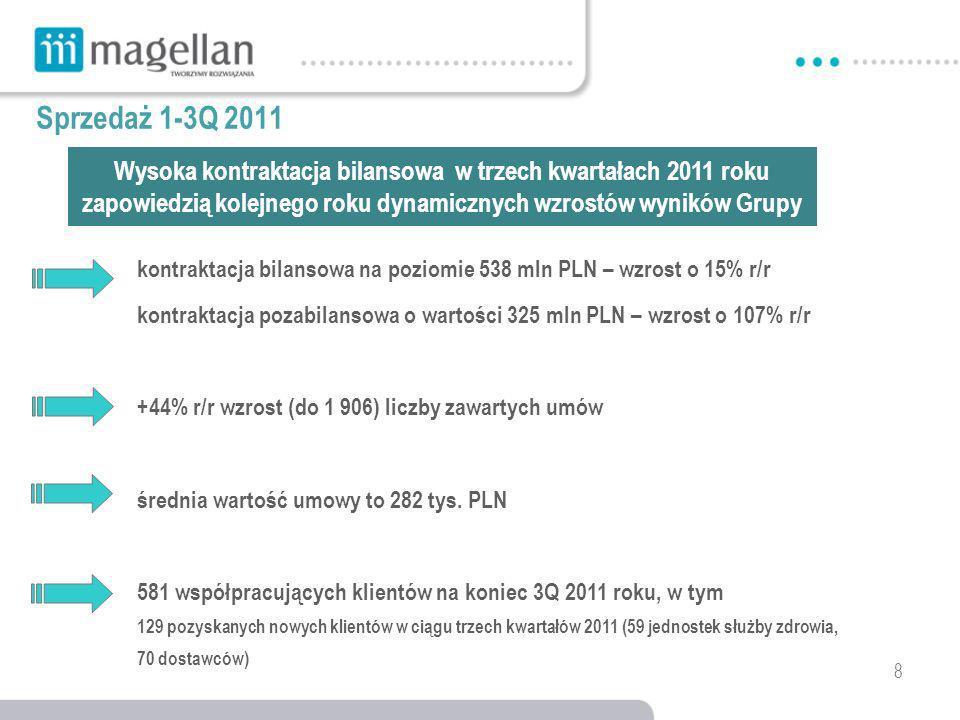 8 kontraktacja bilansowa na poziomie 538 mln PLN – wzrost o 15% r/r kontraktacja pozabilansowa o wartości 325 mln PLN – wzrost o 107% r/r +44% r/r wzrost (do 1 906) liczby zawartych umów średnia wartość umowy to 282 tys.