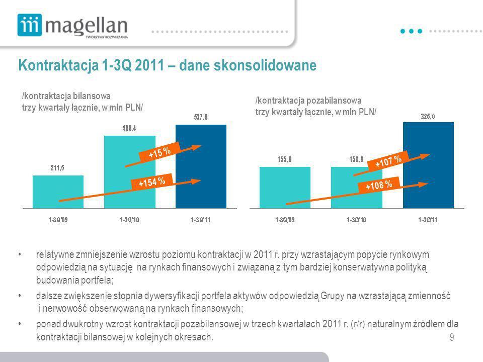 9 Kontraktacja 1-3Q 2011 – dane skonsolidowane relatywne zmniejszenie wzrostu poziomu kontraktacji w 2011 r.