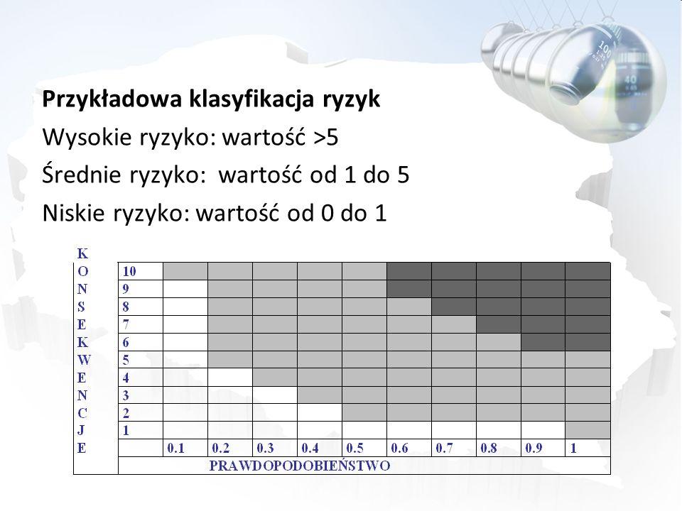 Przykładowa klasyfikacja ryzyk Wysokie ryzyko: wartość >5 Średnie ryzyko: wartość od 1 do 5 Niskie ryzyko: wartość od 0 do 1