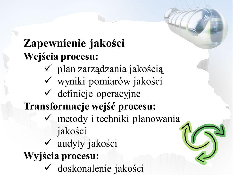 Zapewnienie jakości Wejścia procesu: plan zarządzania jakością wyniki pomiarów jakości definicje operacyjne Transformacje wejść procesu: metody i tech