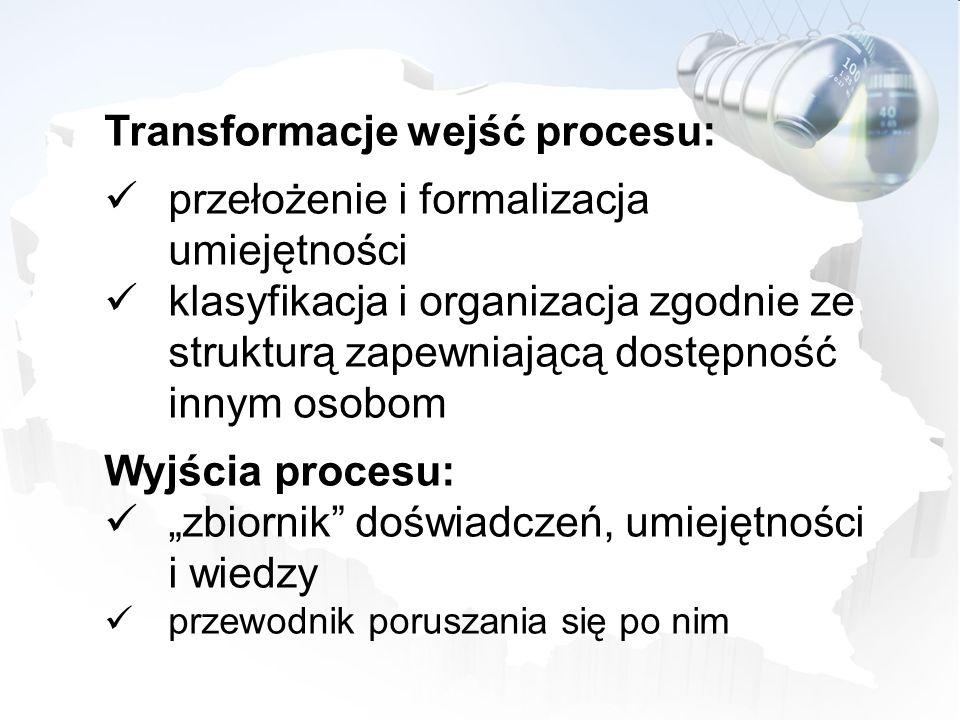 Transformacje wejść procesu: przełożenie i formalizacja umiejętności klasyfikacja i organizacja zgodnie ze strukturą zapewniającą dostępność innym oso