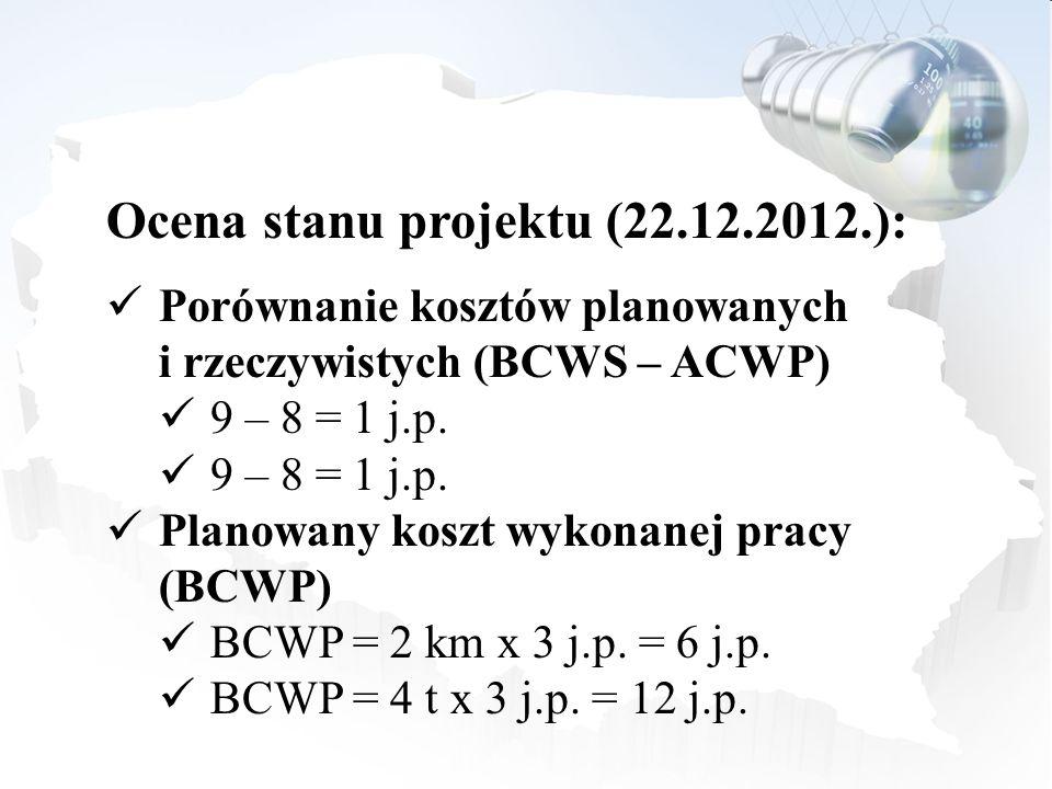 Ocena stanu projektu (22.12.2012.): Porównanie kosztów planowanych i rzeczywistych (BCWS – ACWP) 9 – 8 = 1 j.p. Planowany koszt wykonanej pracy (BCWP)