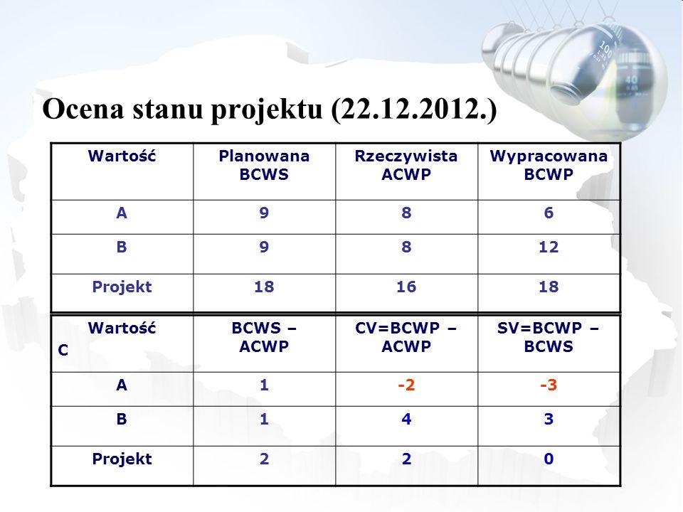 WartośćPlanowana BCWS Rzeczywista ACWP Wypracowana BCWP A986 B9812 Projekt181618 Wartość C BCWS – ACWP CV=BCWP – ACWP SV=BCWP – BCWS A1-2-3 B143 Proje