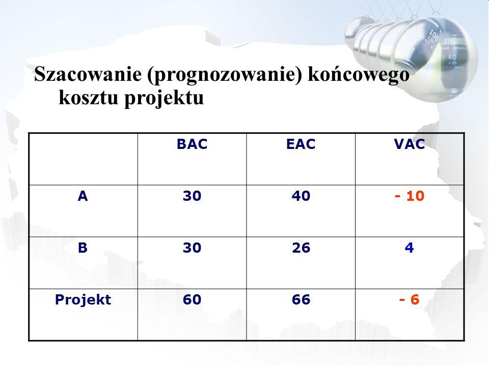 BACEACVAC A3040- 10 B30264 Projekt6066- 6 Szacowanie (prognozowanie) końcowego kosztu projektu
