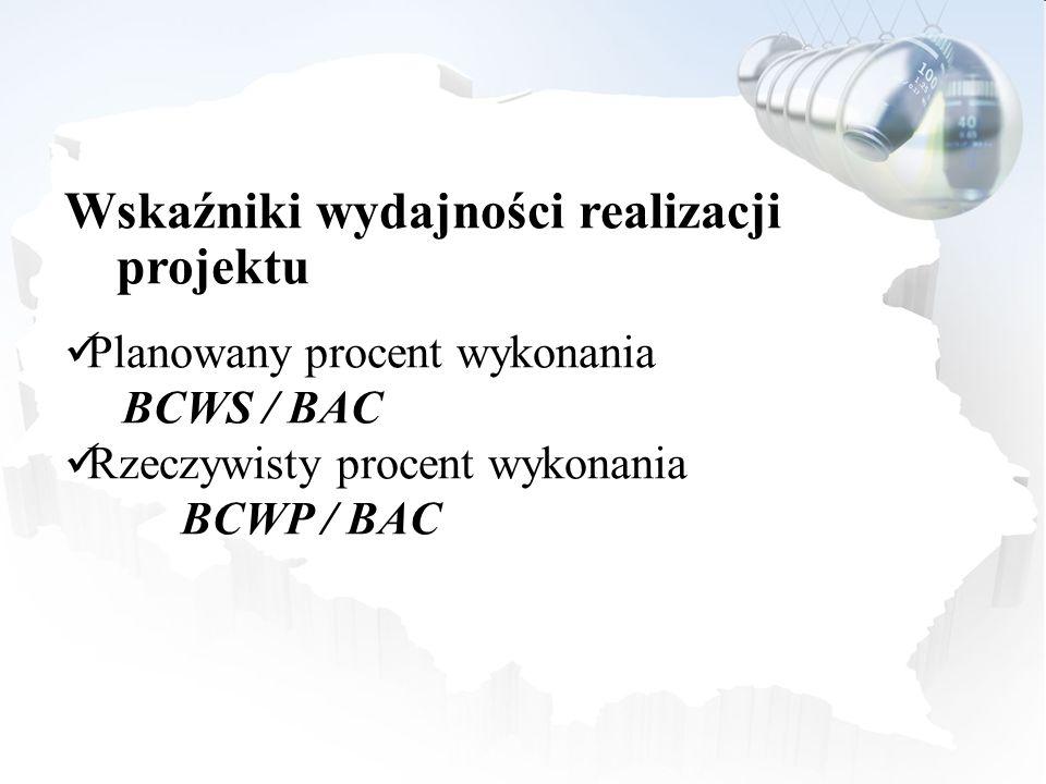 Wskaźniki wydajności realizacji projektu Planowany procent wykonania BCWS / BAC Rzeczywisty procent wykonania BCWP / BAC